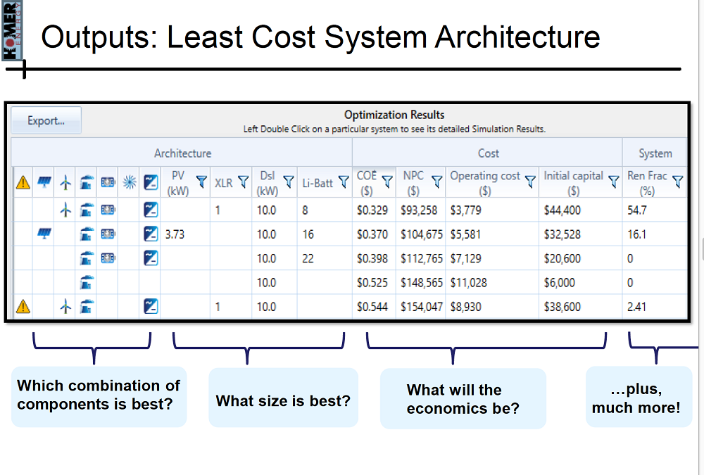 Least Cost Energy System Architecture